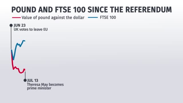 vídeos de stock, filmes e b-roll de animated infographic showing how the pound and the ftse have changed in value since the uk's eu referendum featuring february 14th inflation high - infográfico