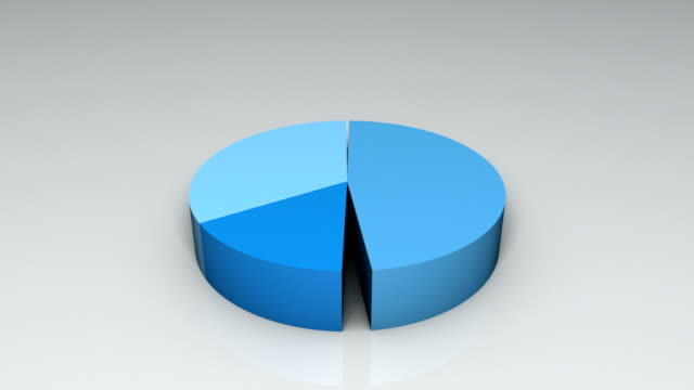 hd: animated pie chart - chart stock videos & royalty-free footage