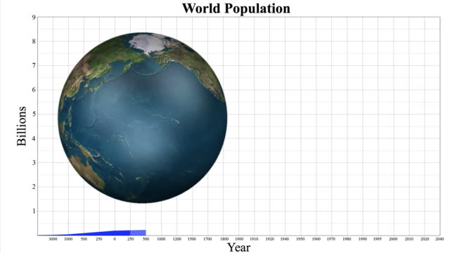 animation of population growth graph with globe - 人口爆発点の映像素材/bロール