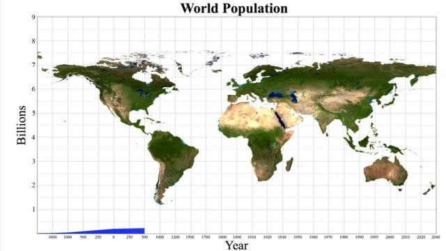 Animation of population growth graph with world map