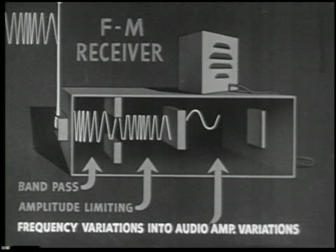 vídeos de stock e filmes b-roll de basic principles of frequency modulation - 17 of 28 - veja outros clipes desta filmagem 2096