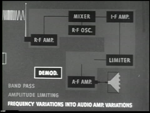 basic principles of frequency modulation - 18 of 28 - see other clips from this shoot 2096 stock videos & royalty-free footage