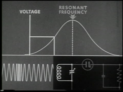 basic principles of frequency modulation - 28 of 28 - see other clips from this shoot 2096 stock videos & royalty-free footage