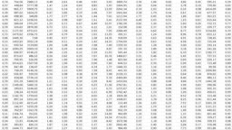 Big Data numbers on a computer spreadsheet