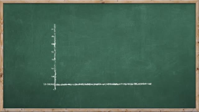 vídeos de stock e filmes b-roll de chalkboard escrever-tendência descendente - declínio