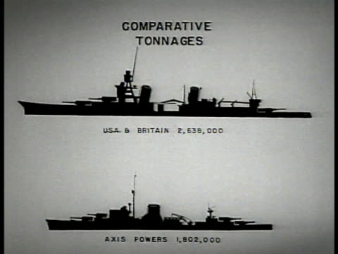 chart chart of navy battleships comparing tonnages 'comparative tonnages usa amp britain 2656000 axis powers 1000' - axis powers stock videos & royalty-free footage