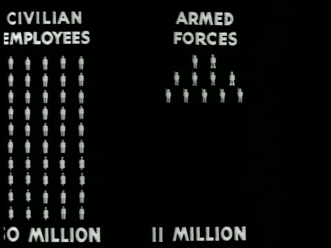 chart chart of the number of 'civilian employees 50 million' 'armed forces 11 million' 'potential unemployed 12 million' - unemployment chart stock videos & royalty-free footage