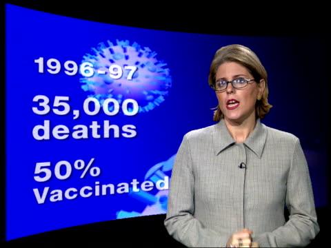 chart plotting flu cases from 1991/92 - 1995/96 gir: i/c london: gp examining man in surgery dr chaand nagpaul interview sot - need to target those... - オックスフォードシャー点の映像素材/bロール