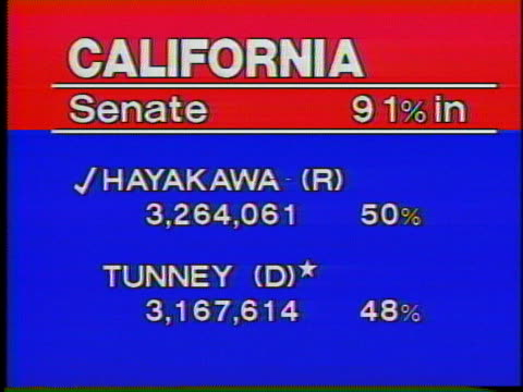 chart shows samuel hayakawa leading john tunney in the united states senate race in california. - united states and (politics or government) stock videos & royalty-free footage