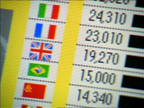 vídeos de stock, filmes e b-roll de close up tilt down + tilt up chart of international currencies on computer screen - 1990 1999