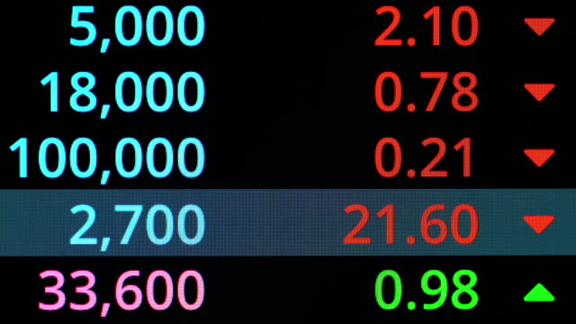 close-up of stock market monitor buy and sell ticker background - bid stock videos & royalty-free footage