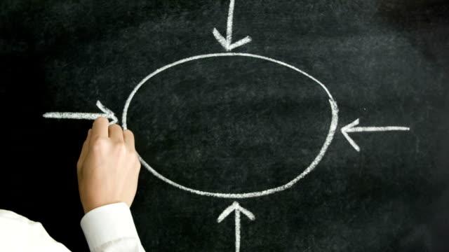 Concept flow chart on black chalkboard.