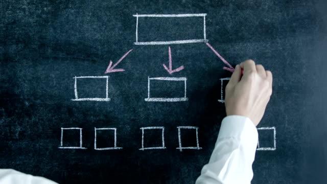 Konzept-flow-chart auf schwarze Tafel.
