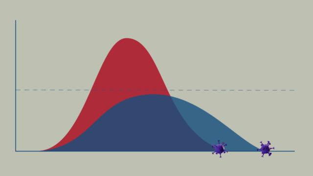 vídeos de stock e filmes b-roll de coronavirus curves chart. healthcare system capacity boundary issue - doença infeciosa