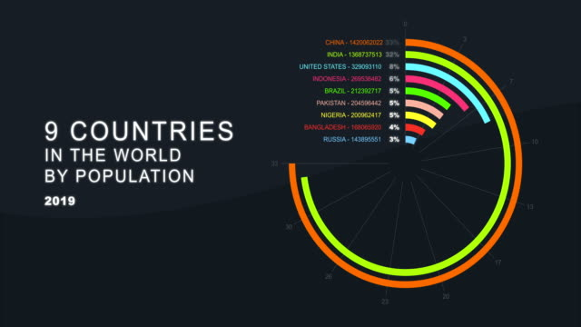 vídeos y material grabado en eventos de stock de países del mundo por población - diagrama circular