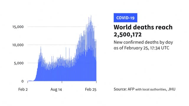 covid-19 has killed more than 2.5 million people worldwide since the pandemic began in december 2019, according to an afp count based on official... - thursday stock videos & royalty-free footage
