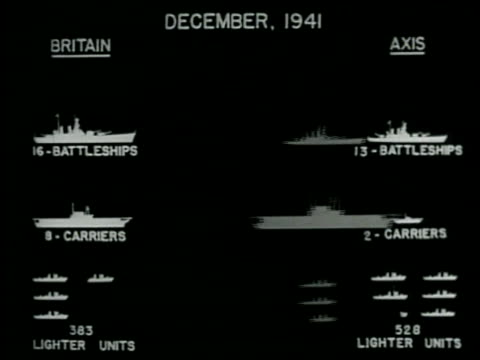 CHART December 1941 Japan amp Axis combined naval strength compared to British amp USA combined 'United Nations' naval strength