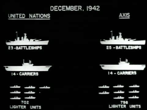chart december 1942 the united nations battleships carriers subs compared to axis same - allied forces stock videos and b-roll footage