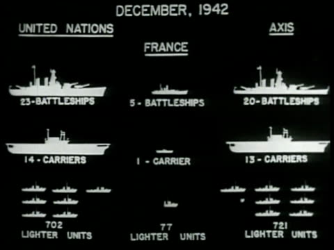 chart december 1942 the united nations battleships carriers subs compared to axis sameanimated french ships subtracting from axis fleet - warship stock videos & royalty-free footage