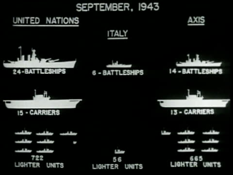 CHART December 1943 the United Nations Battleships Carriers Subs compared to Axis sameanimated Italian ships subtracting from Axis fleet