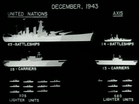 CHART December 1943 the United Nations Battleships Carriers Subs compared to Axis sameAllied growth
