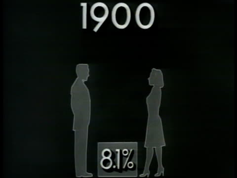 divorce chart 1900 to 1945, divorces rise 31% - divorce stock videos & royalty-free footage