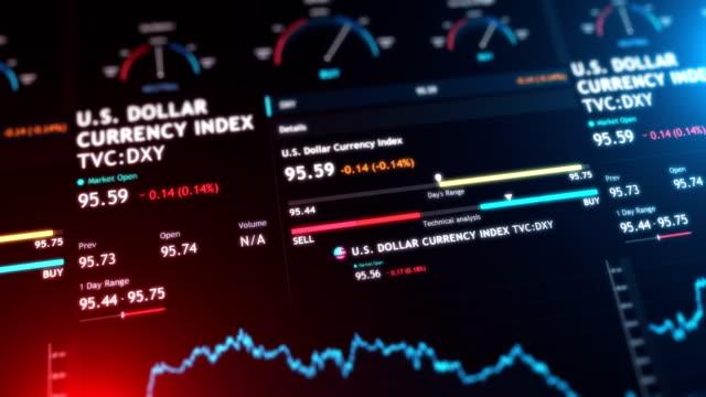vidéos et rushes de dollar us monnaie index(dxy) bourse - graphique