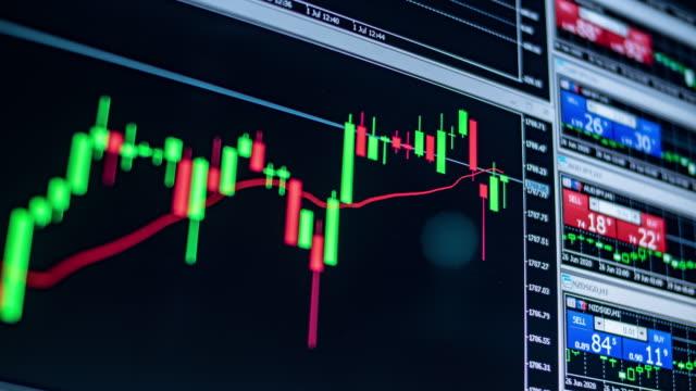 金融株価チャートとグラフ - ナスダック点の映像素材/bロール
