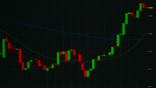 Foreign exchange market chart - EUR/USD