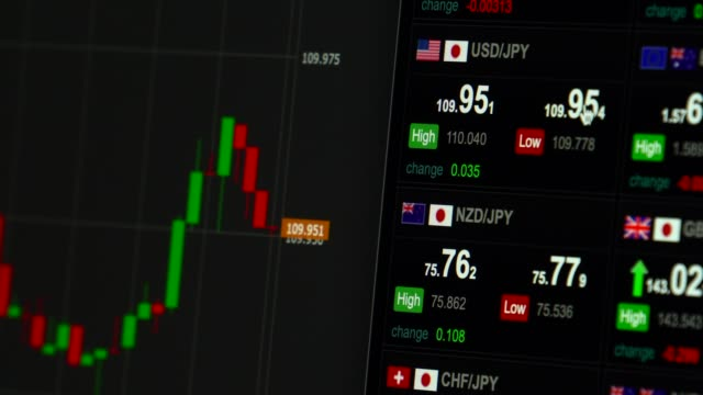 Foreign exchange market chart - USD/JPY