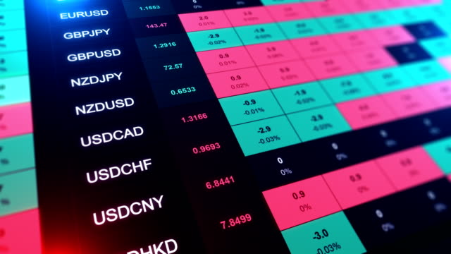 futures stock market financial data and charts - bank account stock videos and b-roll footage