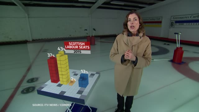 ITV News Battlegrounds SCOTLAND Renfrewshire INT GVs People curling on indoor ice rink Reporter to camera with graphics overlaid Professor Colin...