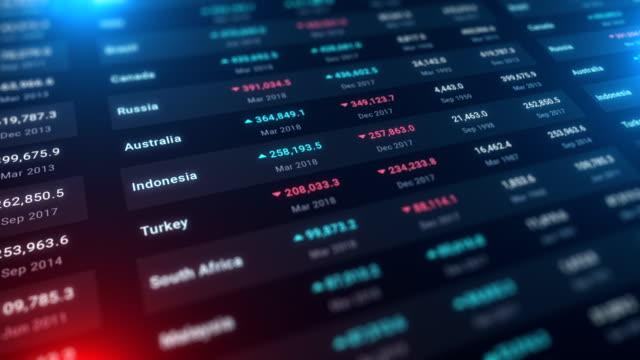 vídeos de stock, filmes e b-roll de dados econômicos do pib global - produto interno bruto