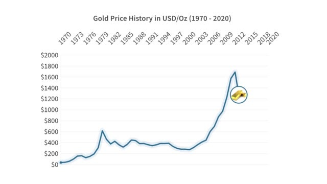gold price history in us dollars, 1970-2020, animated graph - consumerism stock videos & royalty-free footage