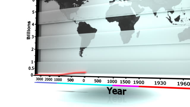 graph showing the worlds population increasing over time - population explosion stock videos and b-roll footage