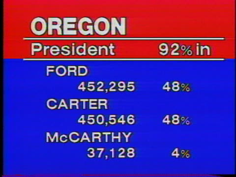 vidéos et rushes de graphic shows jimmy carter's lead over president gerald ford and eugene mccarthy in the u.s. presidential race in ohio. - eugene j. mccarthy