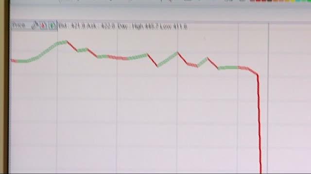 stockvideo's en b-roll-footage met gulf of mexico oil spill: latest 'repair' effort fails: bp shares plummet; england: london: int graph on dealing room computer screen showing drop in... - graph