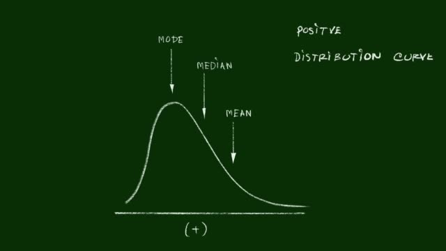 hand drawn of positve distribution curve video clip - curve stock videos & royalty-free footage