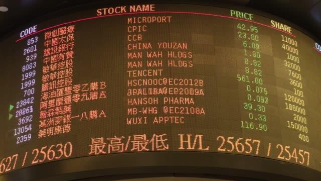 hong kong stock exchange (2020) - number stock videos & royalty-free footage
