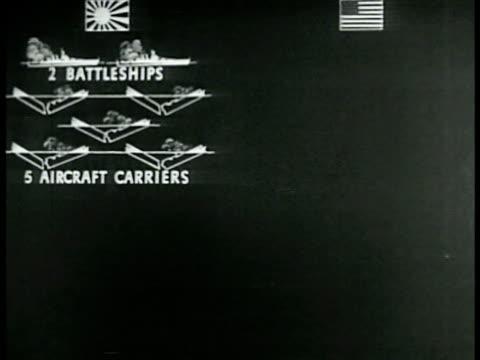 vidéos et rushes de chart illustration chart japanese airplanes ships losses to us losses - vaisseau de guerre