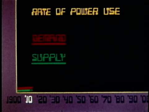 vidéos et rushes de 1973 animation increased energy demand and supply, usa, audio - graphique