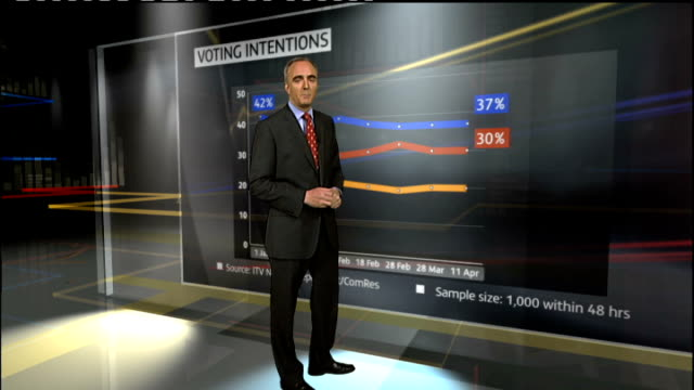 stockvideo's en b-roll-footage met reporter to camea at video wall with graph showing voting intentions opinion poll findings andrew hawkins interview sot cutaway man looking at... - graph