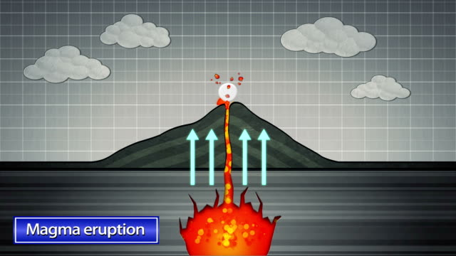 Mechanism of eruption of volcano