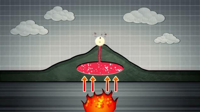 mechanism of eruption of volcano - diagram stock videos & royalty-free footage