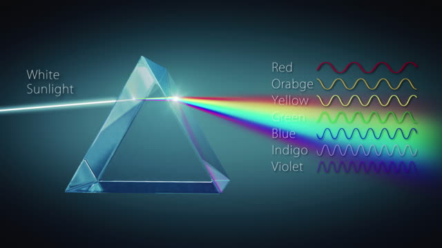 Mechanism of the prism