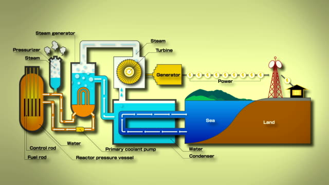 nuclear power generation - nuclear reactor stock videos and b-roll footage