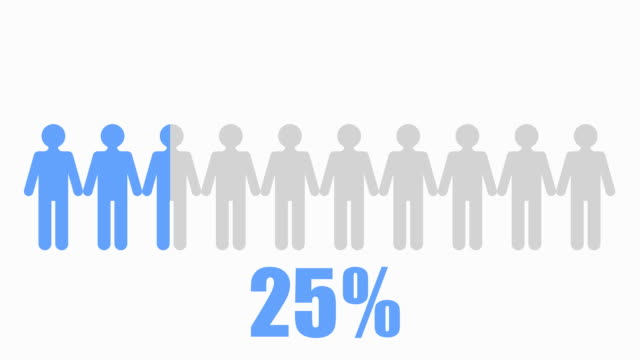 70% of people Infographic