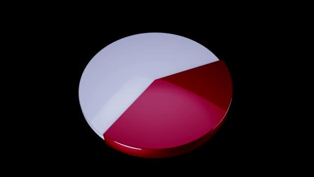 vídeos y material grabado en eventos de stock de pie chart - diagrama circular