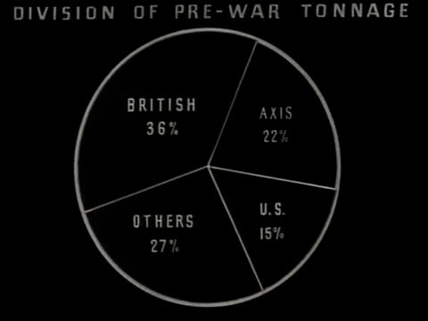 vídeos y material grabado en eventos de stock de chart pie chart w/ british axis us others divided shipping chart changing to larger share for us british others - diagrama circular