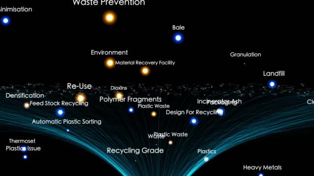 Plastics Waste Terms